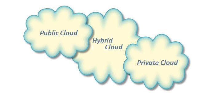3 Types Of Cloud Computing Their Benefits Cloud Abouts